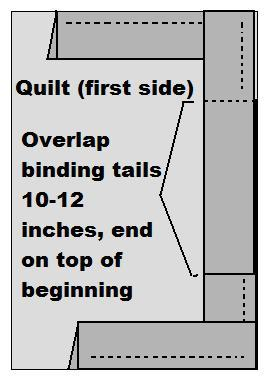 Overlap the unstitched binding tails